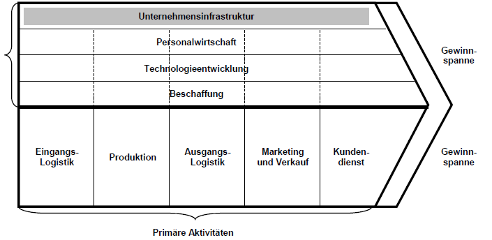 Value-Chain-Analyse